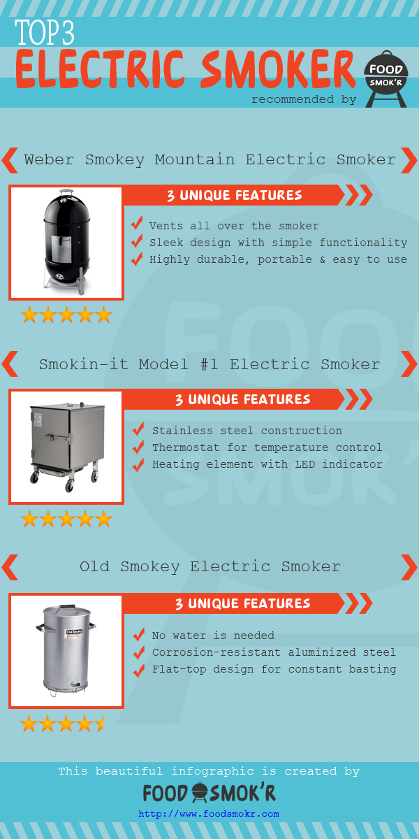 Top 3 Electric Smoker