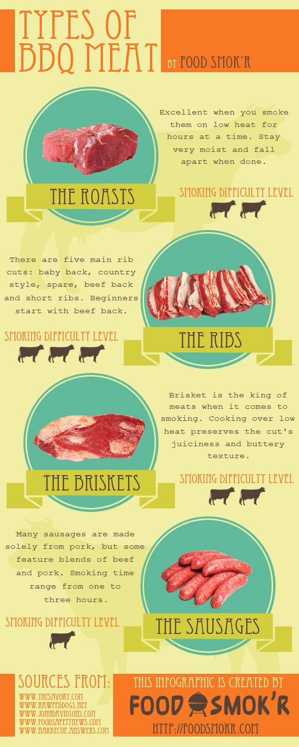 Types of BBQ Meat copy